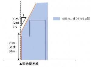 隣地斜線 図